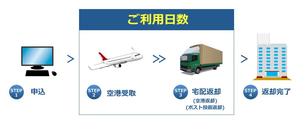 国内WiFi福岡空港受取の流れ